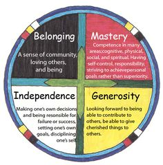 Belonging, Mastery, Independence, Generosity.  Circle of Courage.