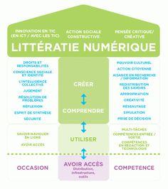Intégrer le numérique dans sa pratique – Circonscription de Castelnau-le-Lez