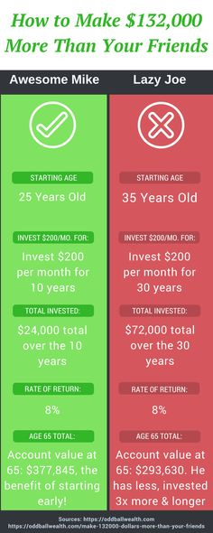 Infographic: Learn how to Invest and Make 132,000 Dollars More Than Your Friends! #PersonalFinance #Investment #Money