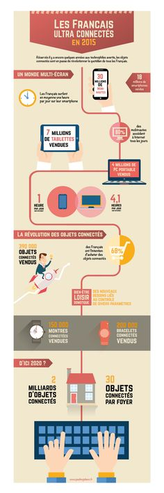 [Infographie] Les Français ultra connectés en 2015 © @PaulineJuliano, 2015. A Level French, French Class, Digital Technology, New Technology, Mobile Marketing, Digital Marketing, Technical Writing, Information Graphics, Community Manager