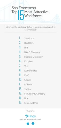 Most Attractive Workforces Overall