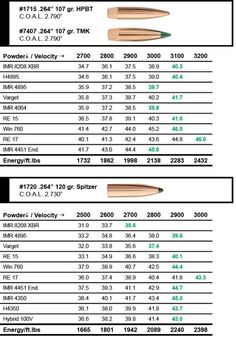 308 Winchester 175 Grain Load Data   reloading   243 ...
