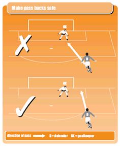 Soccer coaching tips for goalie back passing You are in the right place about Soccer Workouts condit Soccer Footwork Drills, Soccer Practice Drills, Soccer Drills For Kids, Good Soccer Players, Soccer Skills, Youth Soccer, Soccer Tips, Kids Soccer, Soccer Games