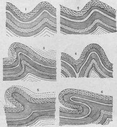 Asymmetrical Folds | open folds. 2. Asymmetrical fold, open. 3. Asymmetrical fold ...