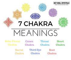 7 Chakras Symbols Meaning