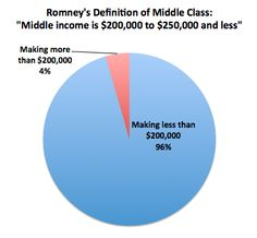 Percent of Americans making less than $200,000 (or Romney's definition of middle class).