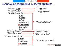 Pronoms_de_complement_object_indirect