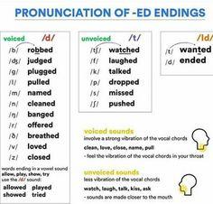 Pronunciation of -ED Endings Phonetics English, English Phonics, Learn English Grammar, English Language Learning, English Vocabulary, Teaching English, English Prepositions, English Resources, English Tips