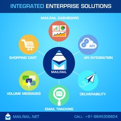 Integrating third party tools using MailRail's Integrated Enterprise solution -- Mail Rail provides a unique solution to integrate all in one solution in an intuitive manner. Whether one is handling an e-Commerce, Real Estates, Commercial or non commercial business , Mail Rail stands in for all business scenario. Using Mailrail dashboard, one can monitor conversion rate in just one click .. To know more,  Call : 080-23464056 / +1-408-775-7077