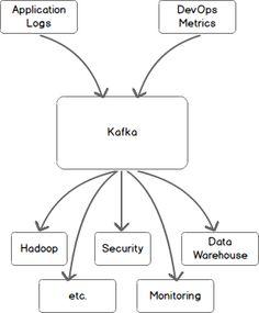 Kafka in a Nutshell
