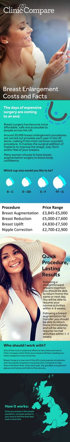 """Also referred to as a """"boob job"""", breast implants or breast augmentation, a breast enlargement is a surgical procedure by which the size of a woman's breasts is increased, usually by insertion of implants. Around 30,000 breast enlargement procedures are carried out privately each year in the UK alone, making it the most common cosmetic procedure. Find out more here."""