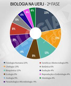 Como Biologia é cobrada na segunda fase da UERJ? Confira! https://www.biologiatotal.com.br/blog/como-biologia-e-cobrada-na-segunda-fase-da-uerj.html