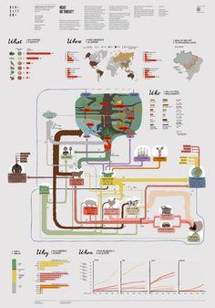 Density Design Meat or threat? Information Architecture, Information Design, Information Graphics, Information Visualization, Data Visualization, Sankey Diagram, Map Diagram, Creative Infographic, Graph Design