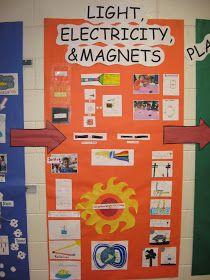 NOTEBOOKING ON DISPLAY:Science Notebooking Hallway Display