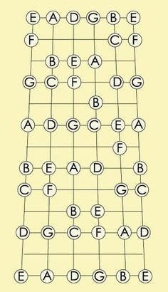 Guitar Chords And Scales, Learn Guitar Chords, Guitar Chords Beginner, Basic Guitar Lessons, Online Guitar Lessons, Guitar Lessons For Beginners, Guitar Fretboard Chart, Guitar Chord Chart, Guitar Chords For Songs