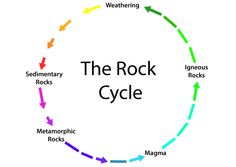Mineralogy4Kids.org- information on the characteristics and types of rocks and minerals, the rock cycle and more!