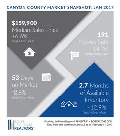 January Market reports for Ada and Canyon County.  Can't wait to see what February's says... #housingmarket