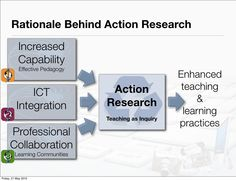 Action research presentation