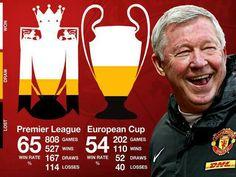 #ManchesterUnited Legends - Sir Alex Ferguson - The Boss