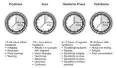 Migraine Phases - I have almost all of these :(
