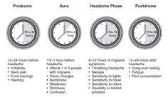 Migraine Phases