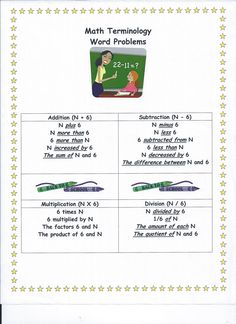 Great Math Aid to help students determine which operation to perform when doing word problems.