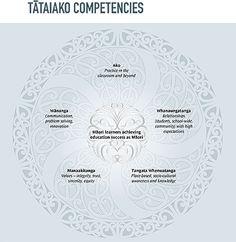 Tataiako