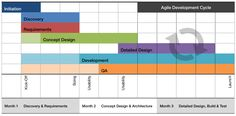Timeline for work roles on an MVP Design Development, Timeline, Discovery, Product Launch, Concept