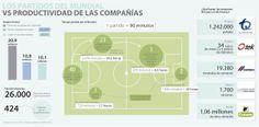 El Mundial en Brasil le ha restado 34 horas y media de trabajo a las empresas