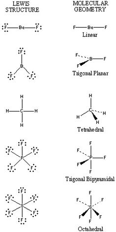 Valence-Shell Electron-Pair Repulsion Theory (VSEPR) diagram for high school chemistry students who need to draw lewis structures. Chemistry Help, Study Chemistry, Chemistry Classroom, High School Chemistry, Chemistry Notes, Chemistry Lessons, Teaching Chemistry, Science Chemistry, Organic Chemistry