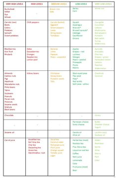 Low Oxalate Food Chart | Oxalate Food List