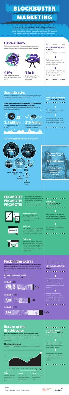 General Management - Blockbuster Marketing: Lessons From Hollywood's Mega-Earners [Infographic] : MarketingProfs Article Business Marketing, Content Marketing, Internet Marketing, Affiliate Marketing, Social Media Marketing, Digital Marketing, Creative Economy, Information Graphics, Public Relations