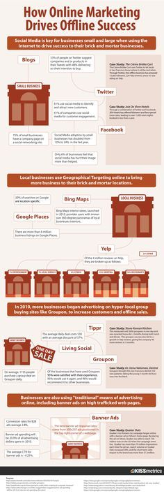 > Social Media is key for businesses small and large when using the Internet to drive success to their brick and mortar businesses. Considering the fact that brick and mortar retail businesses have been hit hard over the past few years, implementing a smart social media strategy can be more important than ever. Read the case studies in this infographic to spark your marketing creativity. ==>Find many spectacular digital marketing services at http://successlakeseo.com/online-marketing/
