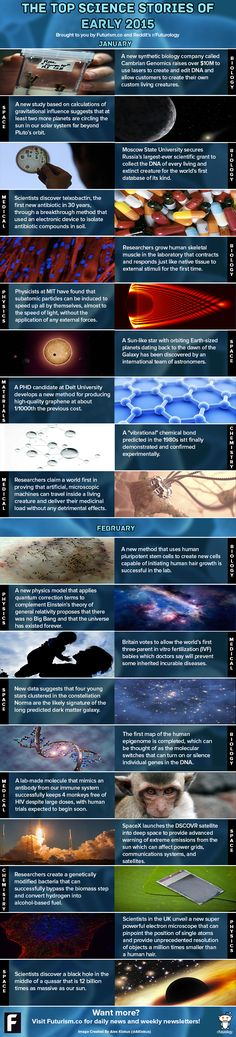 The Top Science Stories of Early 2015 (Clickable Infographic) - Futurism | Futurism