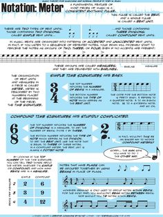 A description of meter and time signatures.