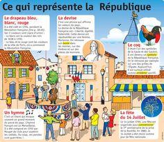 TICs en FLE: Dossier Symboles République