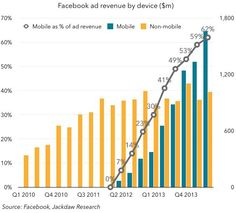 'Mobile first...and second' mobile revenue at Facebook (graph)