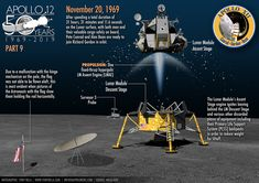 Apollo 11 & Apollo 12 moon landing infographic poster on Behance Apollo 11 Mission, Apollo 13, Apollo Missions, Sistema Solar, Rock Identification, Moon Orbit, Apollo 11 Moon Landing, Apollo Space Program, Nasa