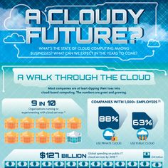What's the state of cloud computing among businesses? What can we expect in the years to come?