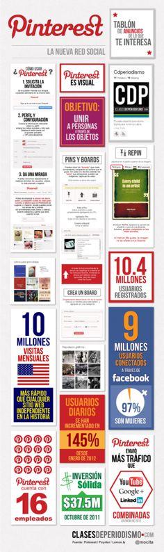 María Cecilia Rodríguez (@mocita) elaboró una visualización #infografia para Clases de Periodismo que te muestra cómo empezar a usar Pinterest y algunos datos importantes de esta plataforma.