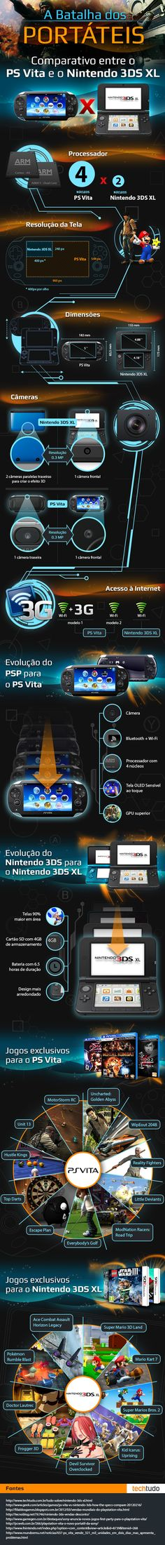 Infográfico: veja comparação entre PS Vita e Nintendo 3DS XL