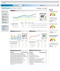 User Experience KPI Dashboard