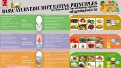 Ayurvedic Diet - Eat for your body type (dosha): vata, pitta or kapha. A…
