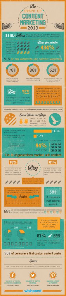 The Importance Of Content Marketing - Infographic