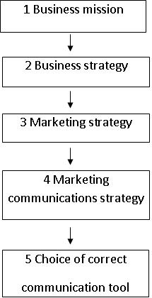Steps Linking Business Mission to Choice of Communication Tools Marketing Communication Strategy, Marketing Communications, Business Mission, Oxford College, Training And Development, Promotion, Student, Tools, Explore