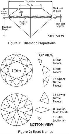 Jewellery Sketches, Jewelry Drawing, Gem Drawing, Gems Jewelry, Diamond Jewelry, High Jewelry, Diamond Gemstone, Boho Jewelry, Diamond Sizes