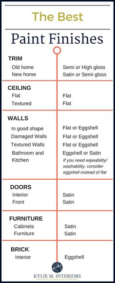 Best White Paint For Trim the best white paint for trim and cabinetry! you'll be glad you