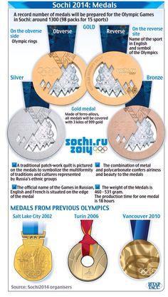 2014 Sochi Olympic Games