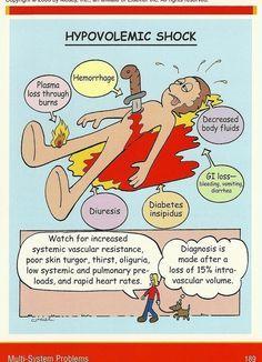 types of shock nursing - Google Search