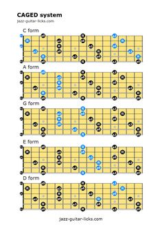 CAGED system for guitar This guitar lesson with tabs and standard notation explain how to build and play scales, chords and arpeggios with the CAGED method. Guitar Scales Charts, Guitar Chords And Scales, Jazz Guitar Chords, Music Theory Guitar, Music Chords, Guitar Chord Chart, Guitar Sheet Music, Guitar Songs, Acoustic Guitar
